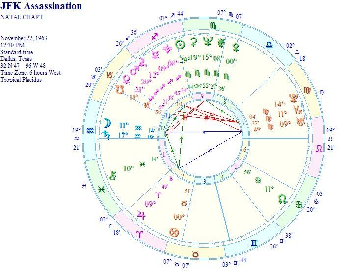 Kennedy assassination chart kennedy assassination chart analysis publicscrutiny Gallery